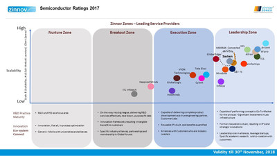 Zinnov Ranks Sasken in the Leadership Zone for Semiconductor and Telecommunications Verticals