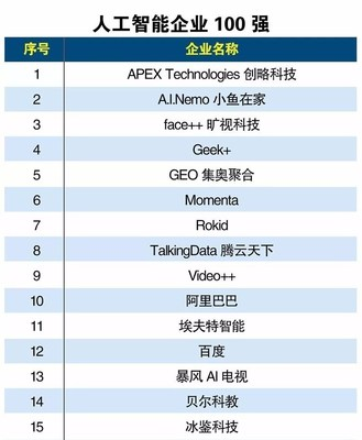 APEX Technologies Ranked as the Top Artificial Intelligence Company by China Internet Weekly